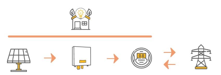 Proceso para el trámite de interconexión de CFE